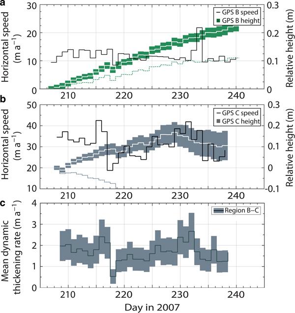 Short-term velocity variations and sliding sensitivity of a