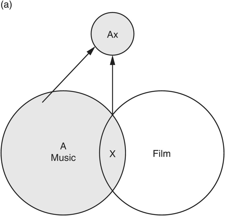 The modern-day leitmotif: associative themes in contemporary