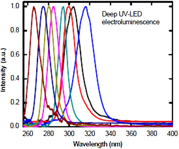 Ultraviolet optoelectronic devices based on AlGaN alloys