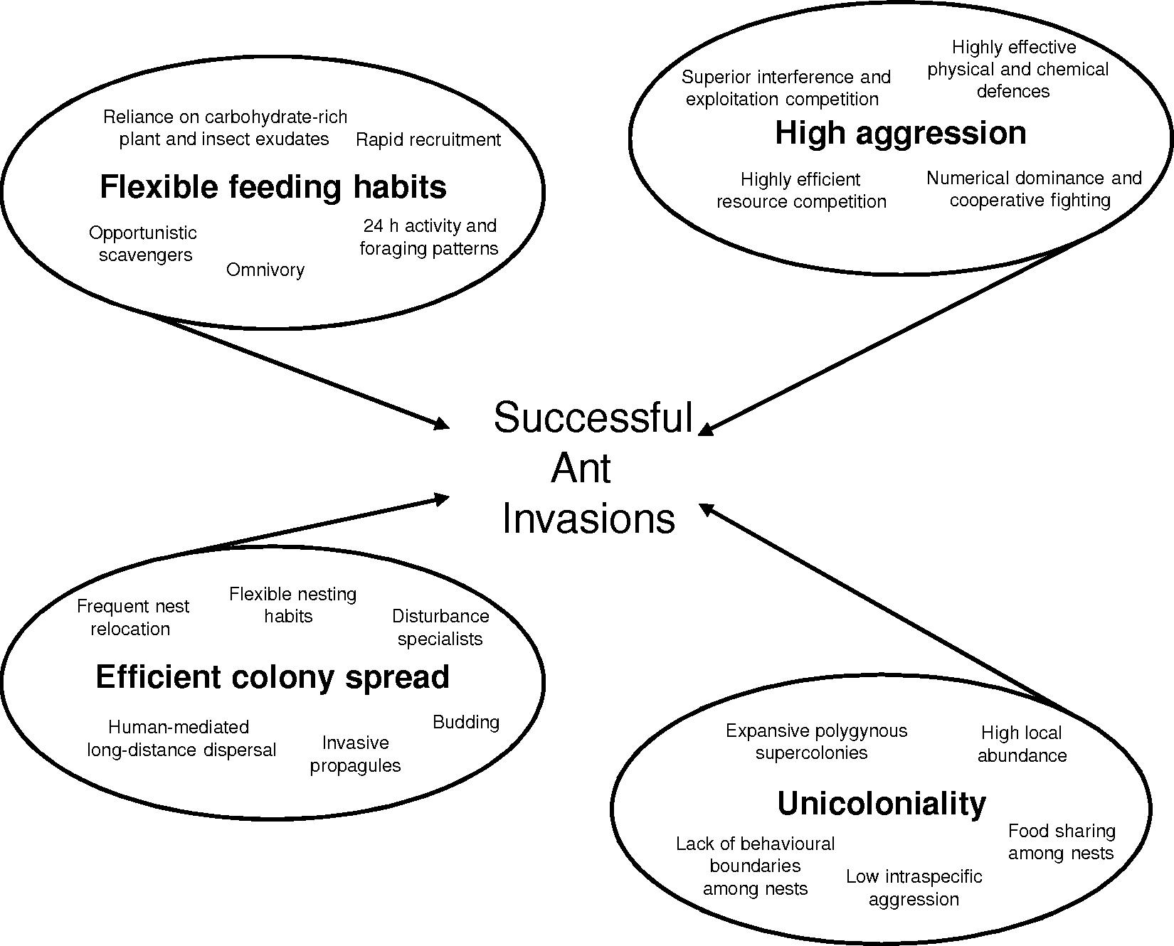 Case Studies (Part III) - Biological Invasions and Animal