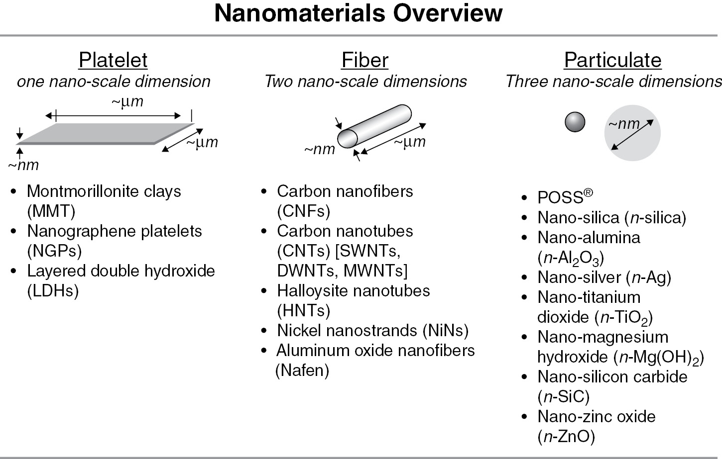 An Overview of Nanomaterials (Chapter 2) - Fundamentals