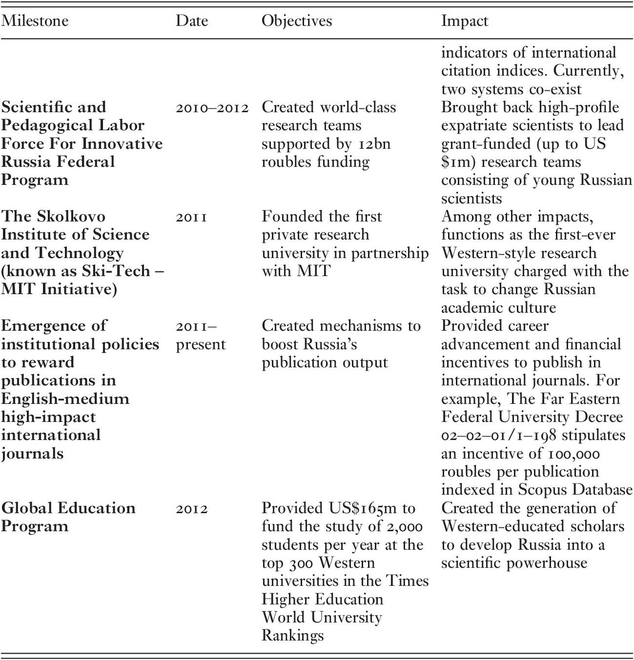 Domains of English Use in Russia (II) - Russian English