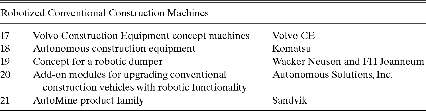 Single-Task Construction Robots by Category (Chapter 2