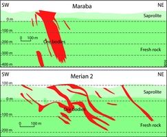 Gold deposits of Suriname: geological context, production