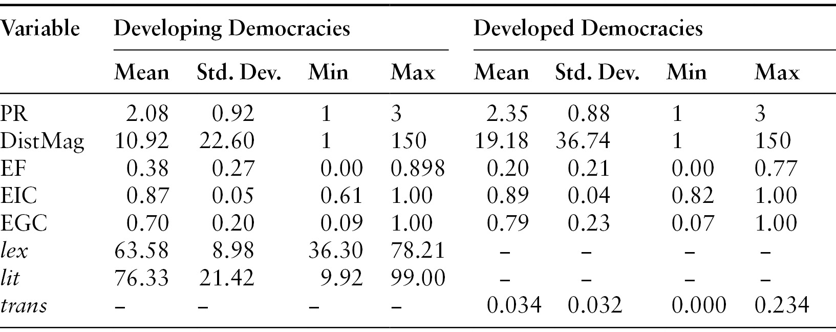 Electoral Rules, Ethnicity, and Health in Developing