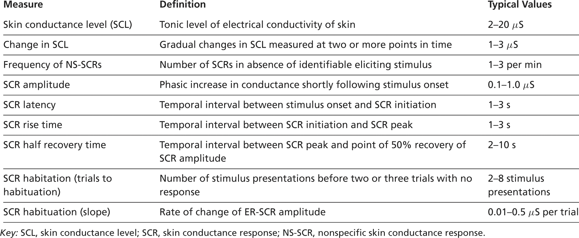 The Electrodermal System (Chapter 7) - Handbook of