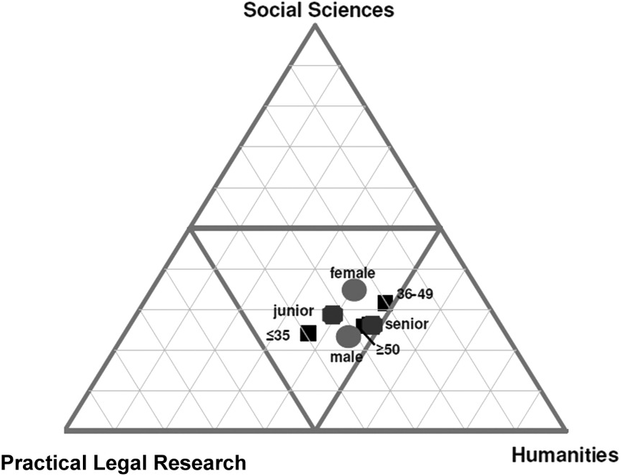Where Is Legal Scholarship Headed in the New Legal World