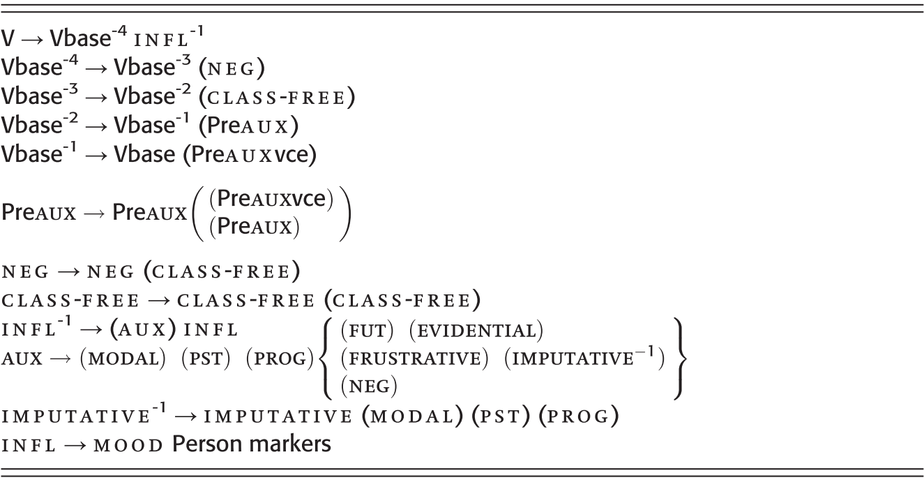 Typological Profiles of Linguistic Areas and Language