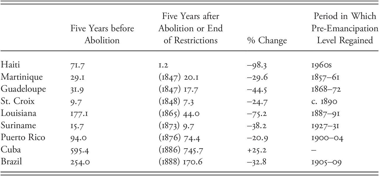 Slavery (Part II) - The Cambridge World History of Slavery