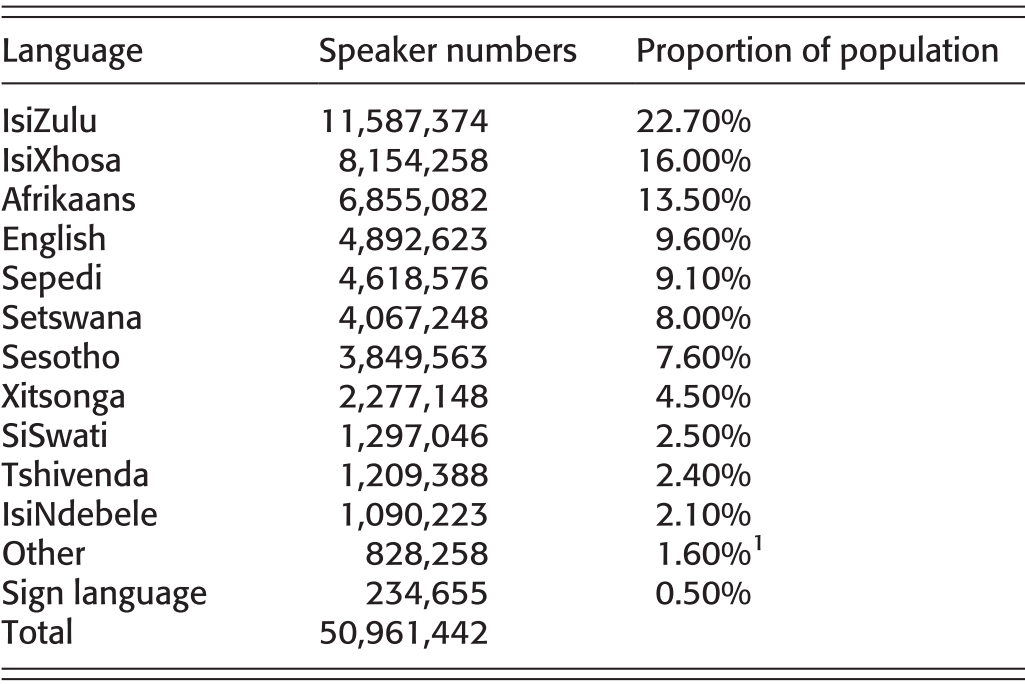 South Africa and Areal Linguistics (Chapter 19) - The