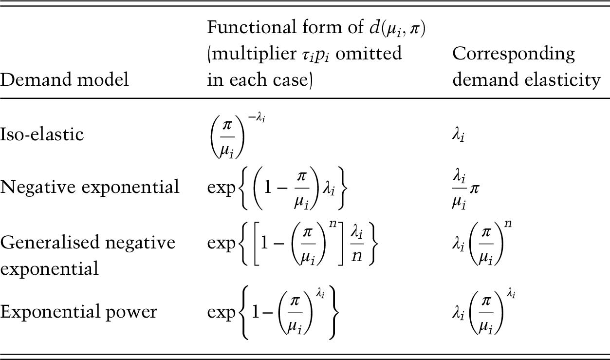Alternative Demand Functions Appendix A Loss Coverage