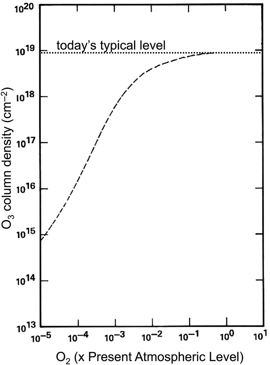 The Rise Of Oxygen And Ozone In Earth's Atmosphere (Chapter 10) -  Atmospheric Evolution On Inhabited And Lifeless Worlds