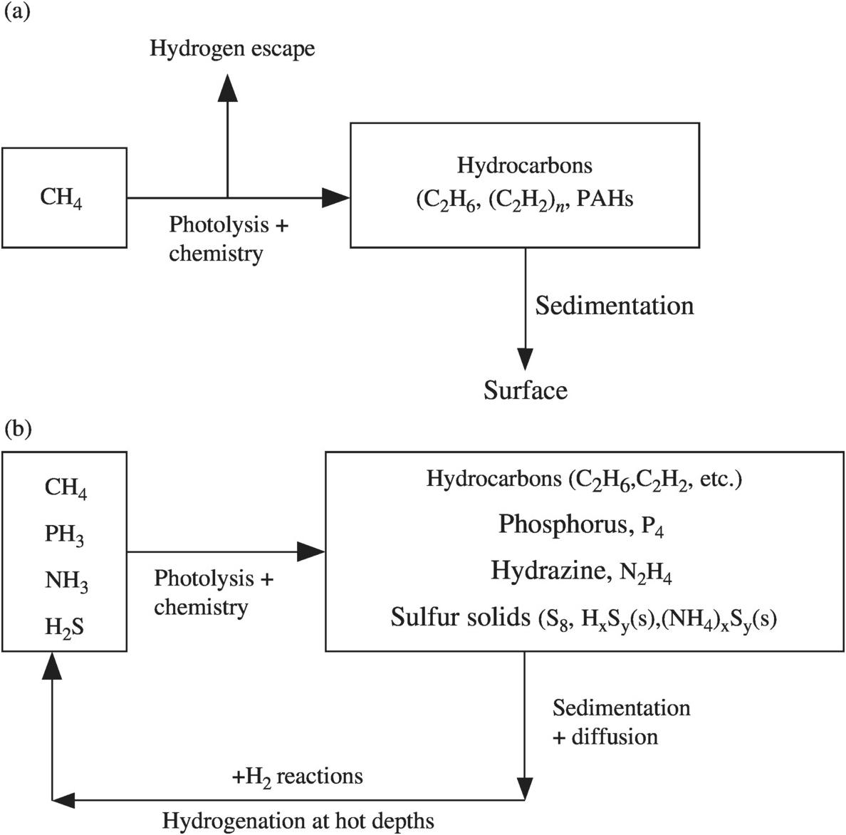 Principles of Planetary Atmospheres (Part I) - Atmospheric