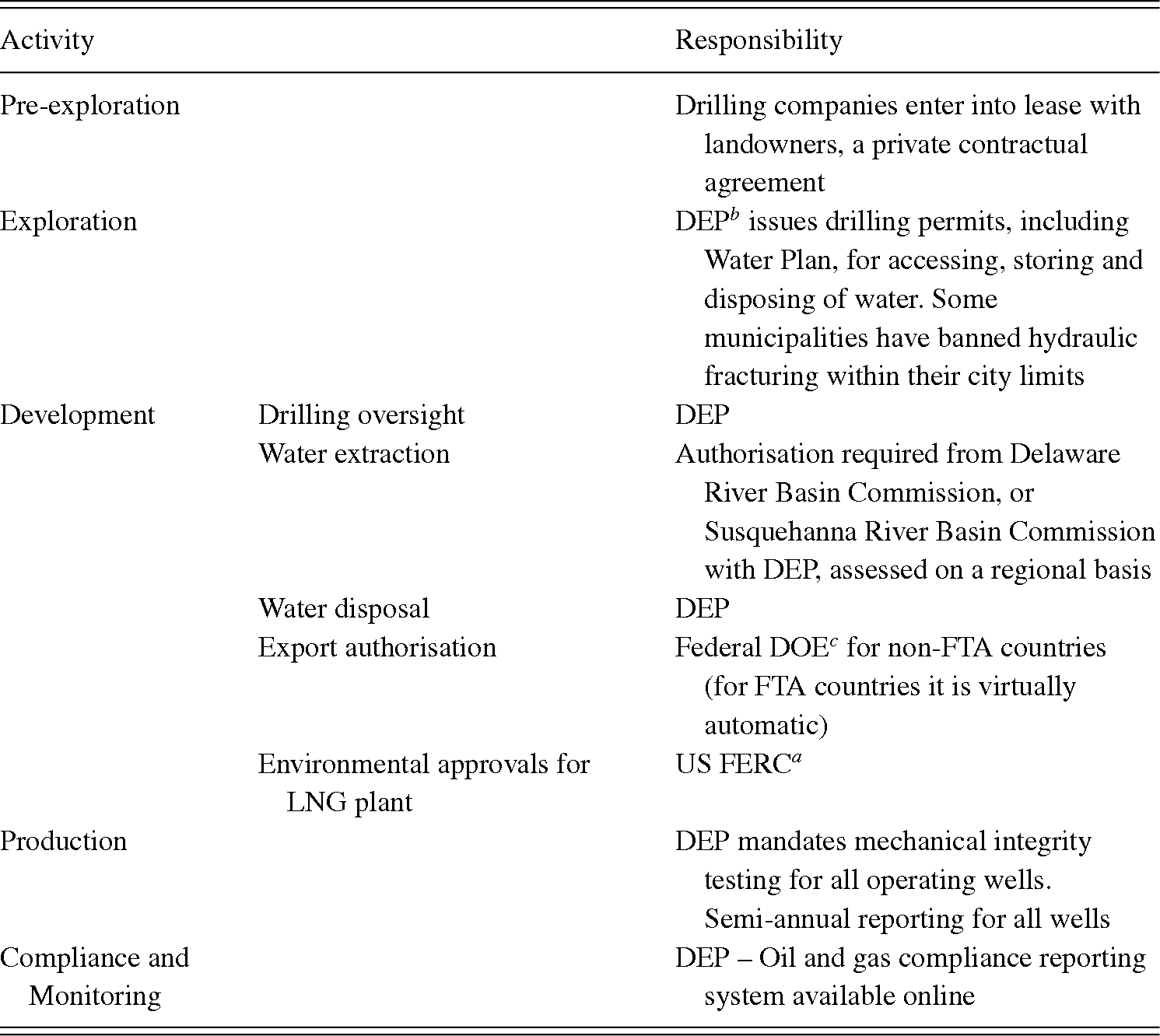 Unconventional Gas Regulation in Australia and the US: Case
