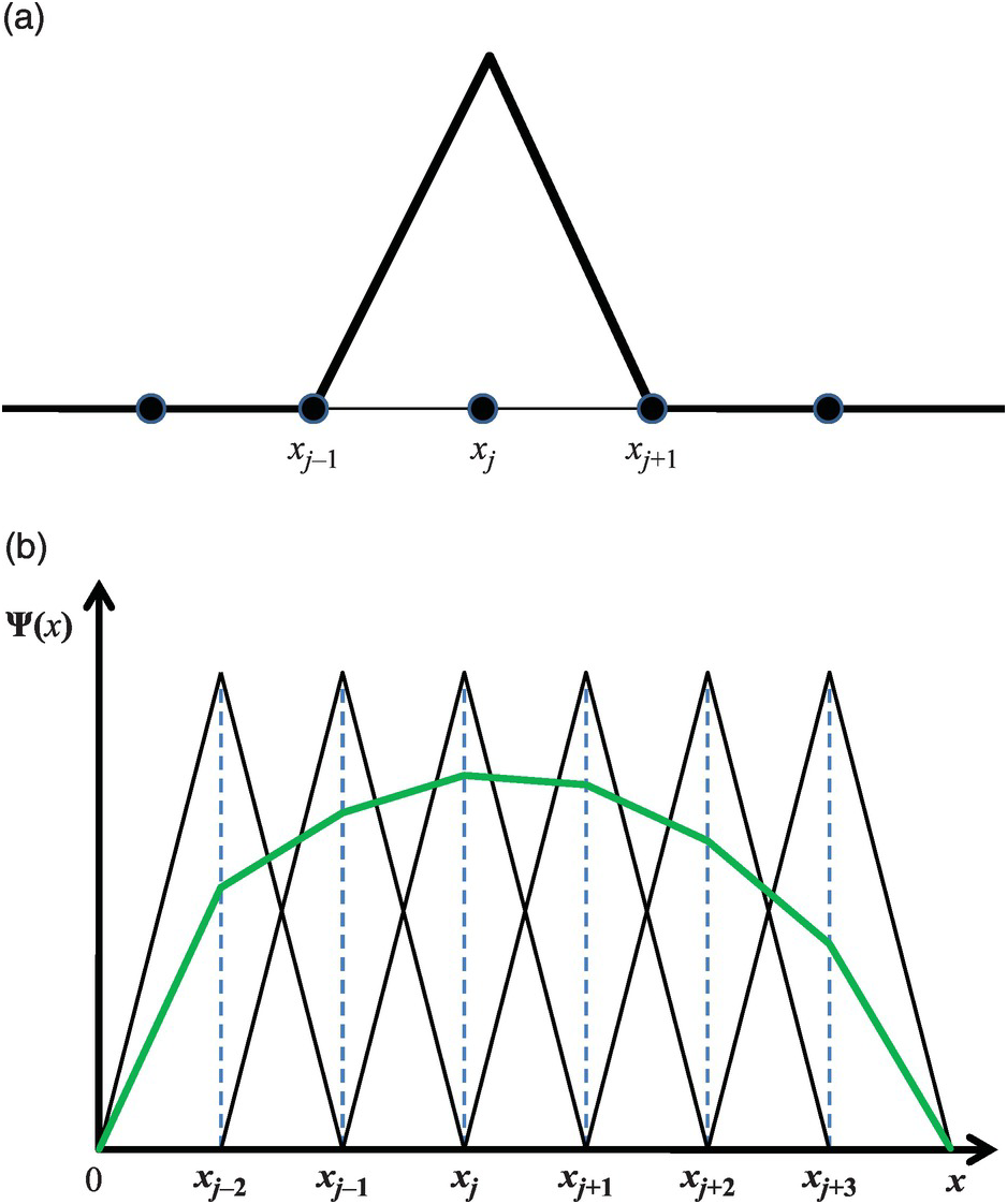 Model Equations and Numerical Approaches (Chapter 4