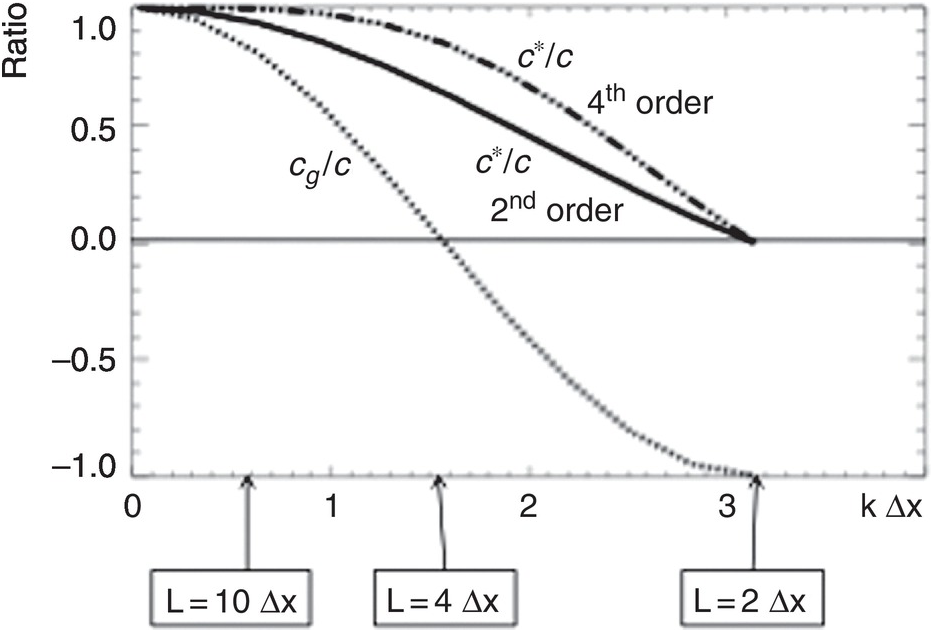 Numerical Methods for Advection (Chapter 7) - Modeling of