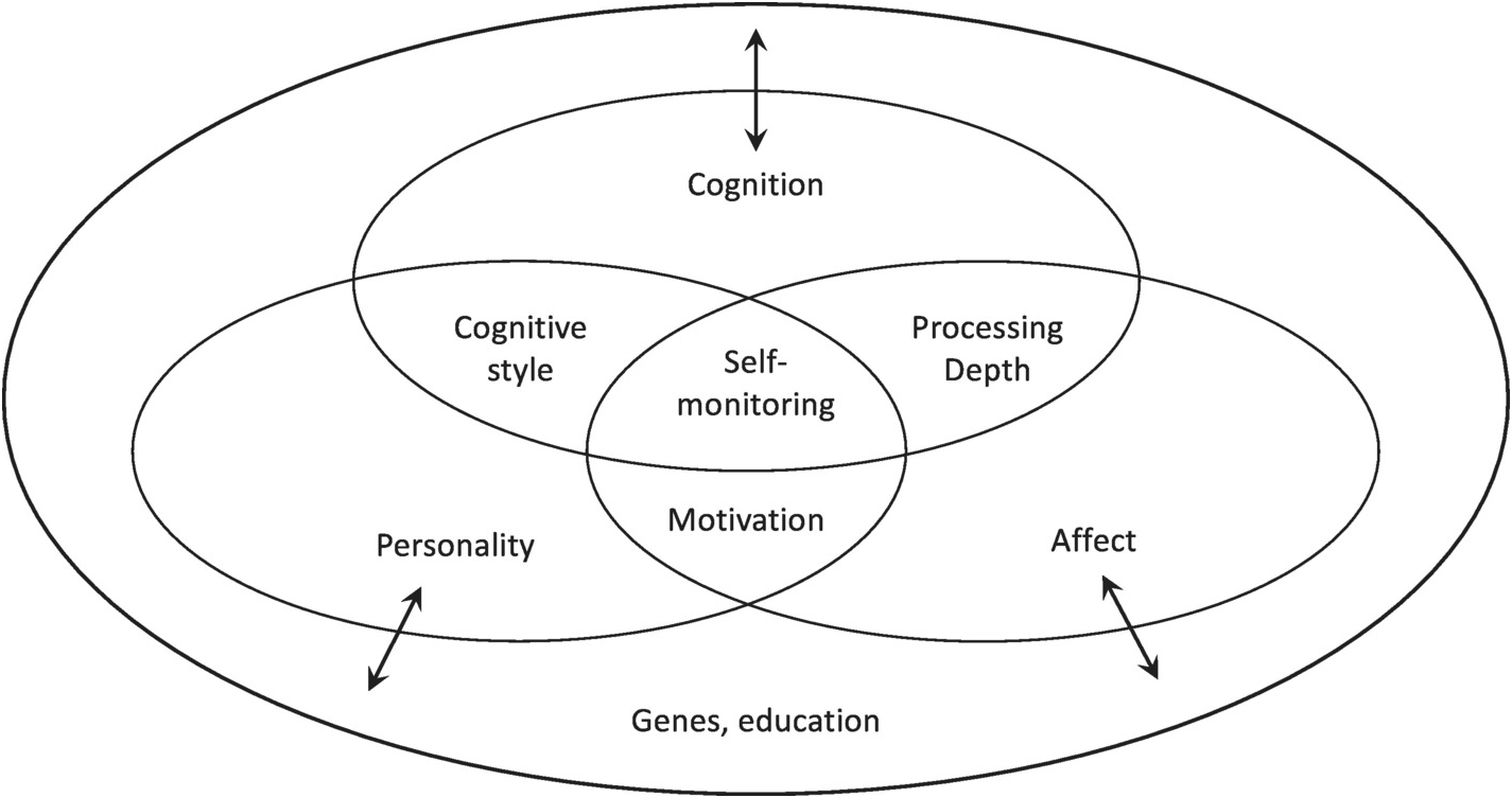 An Integrative Approach to the Creative Personality (Chapter ... on design view, los angeles view, dimension view, detailed view, cad view, digital view, code view, assembly view, project view, strategic view, panel view, conceptual view, note view, data view, drawing view, layout view,