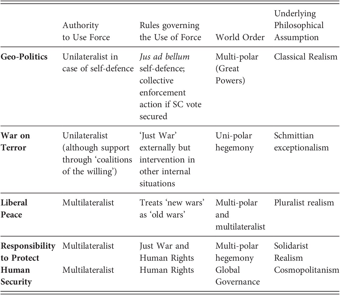 Conceptual Framework (Part I) - International Law and New Wars