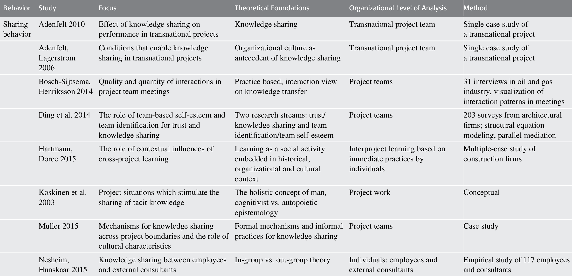 People (Part III) - Cambridge Handbook of Organizational ... on