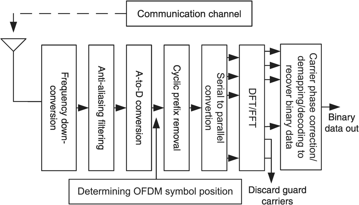 An Overview of Digital Communication Systems (Chapter 1