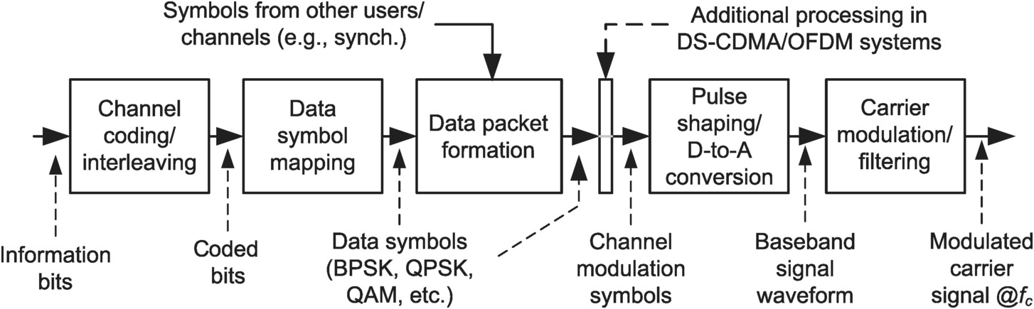 An Overview of Digital Communication Systems (Chapter 1) - Synchronization  in Digital Communication Systems