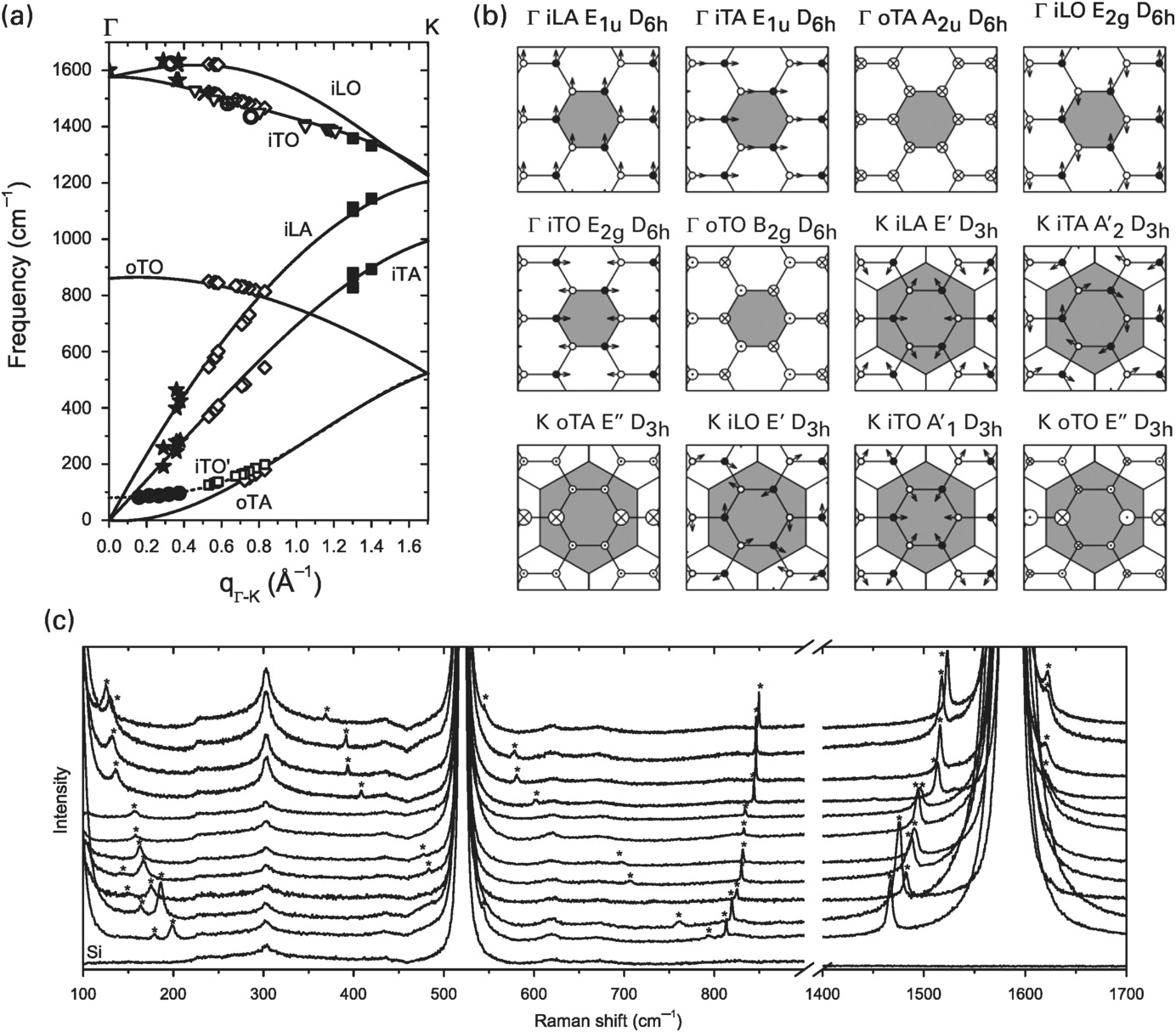 Vibrations In Graphene Chapter 5 2d Materials