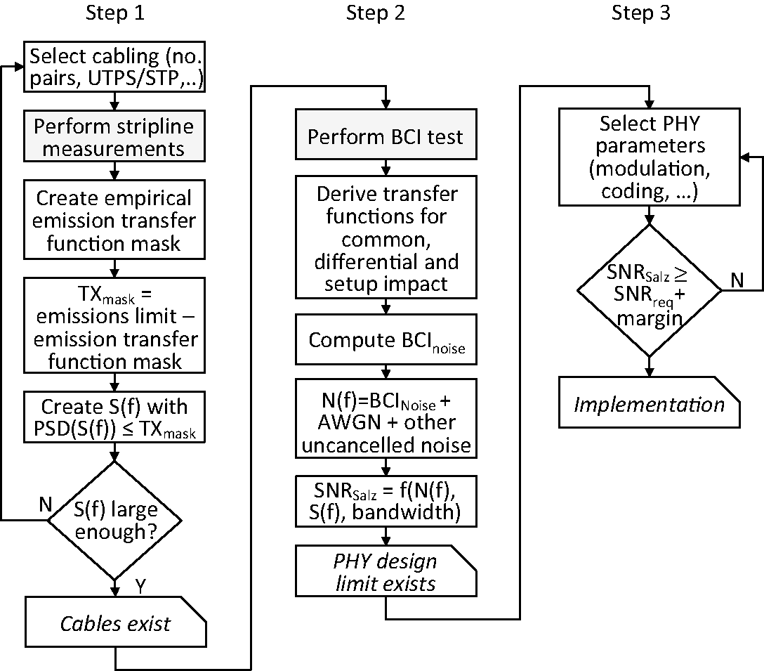 The Physical Transmission of Automotive Ethernet (Chapter 4