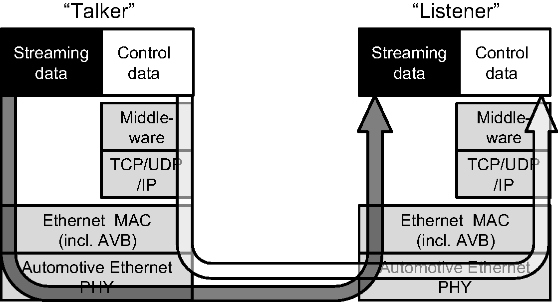 Protocols for Automotive Ethernet (Chapter 5) - Automotive