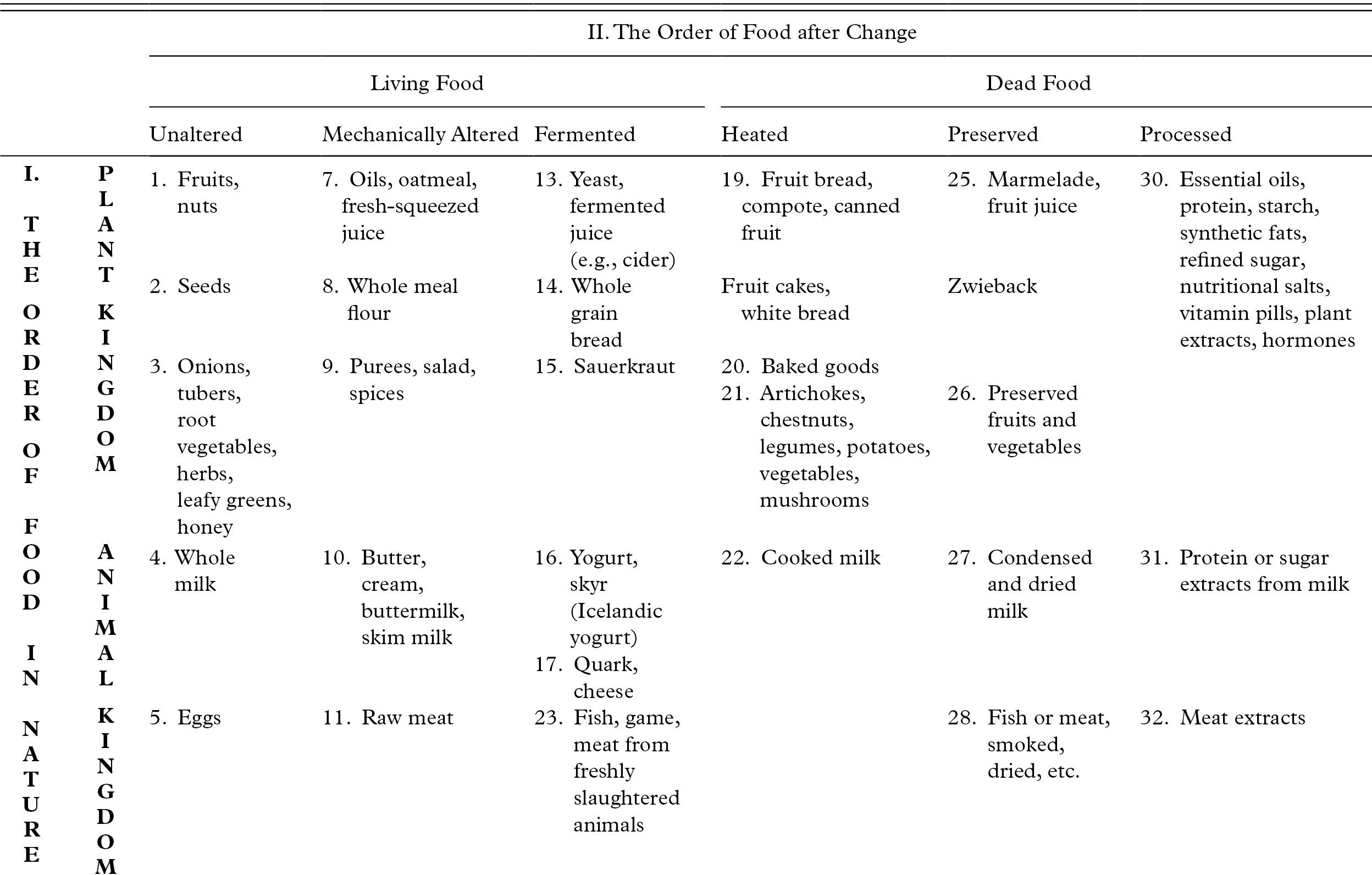 Was ist eine weiche weiße Diät?