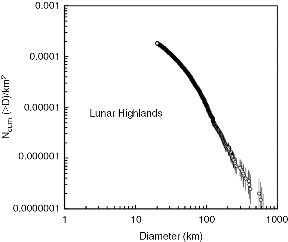 Near-Earth Asteroids and the Impact Threat (Chapter 7