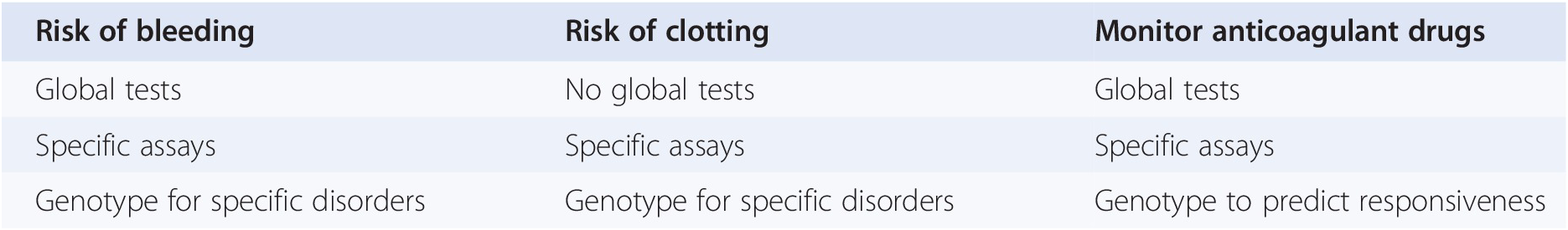 Common Laboratory Tests Used in Hematology and How to
