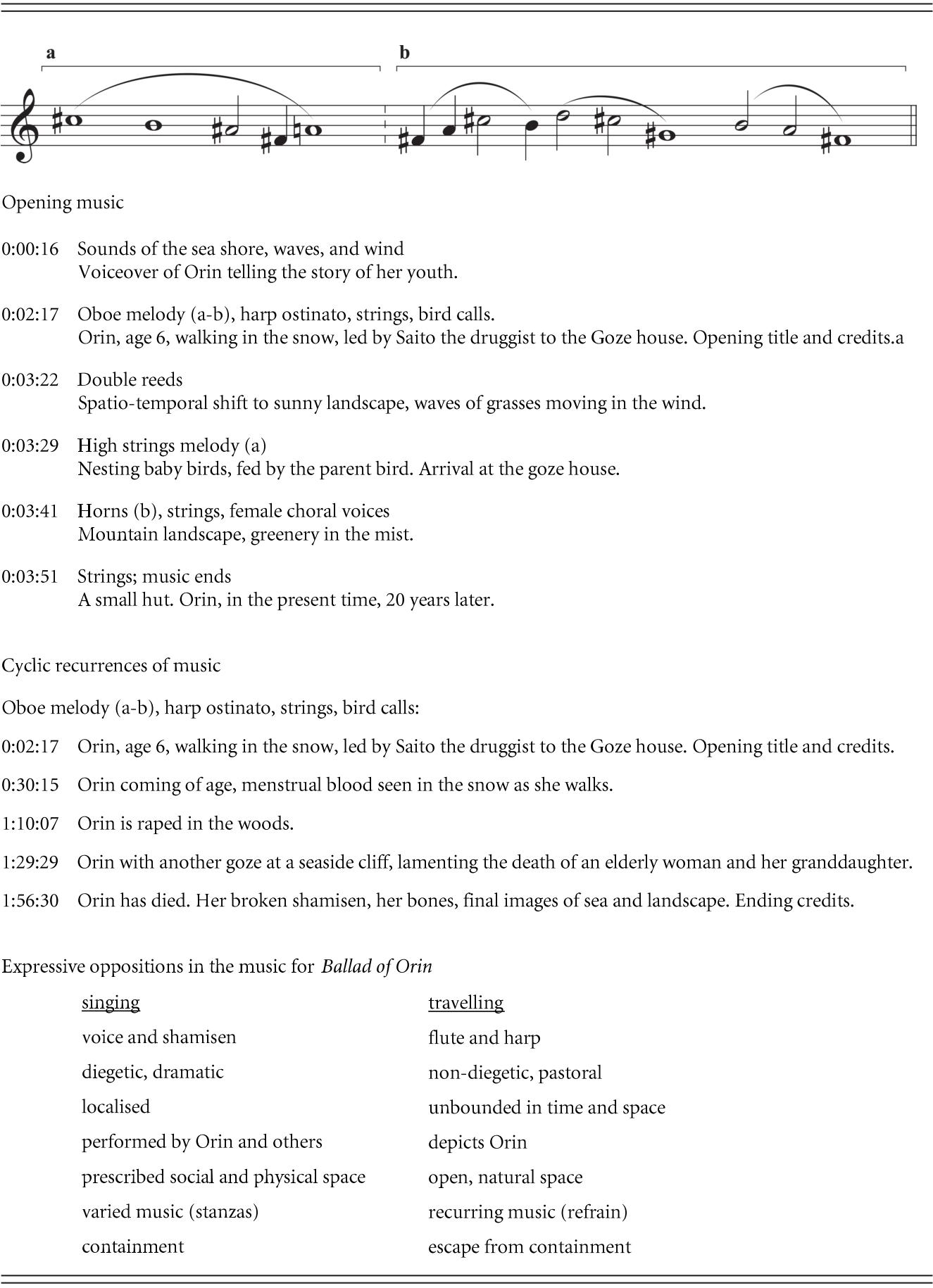 Music in World Cinemas (Part Four) - The Cambridge Companion