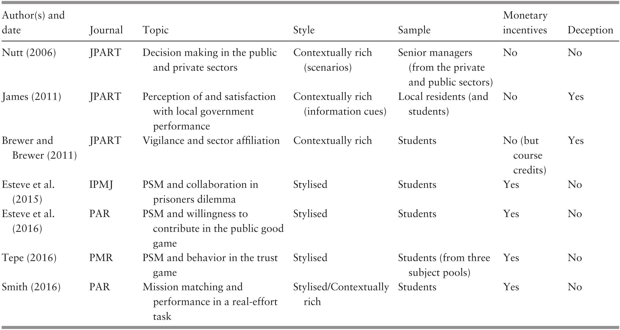 Methods (Part II) - Experiments in Public Management Research