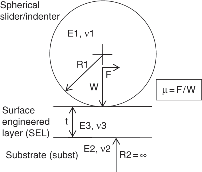 Surface Engineering Basics (Chapter 2) - Introduction to