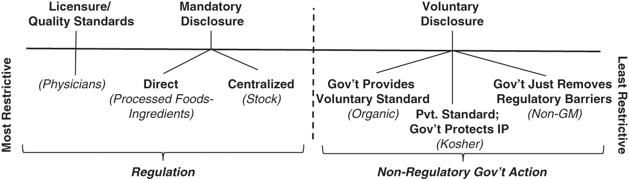 Information Asymmetry (Chapter 8) - How to Regulate