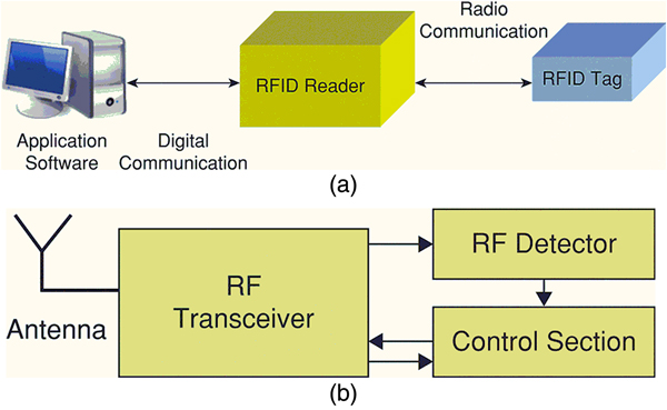 Chipless RFID tags and sensors: a review on time-domain