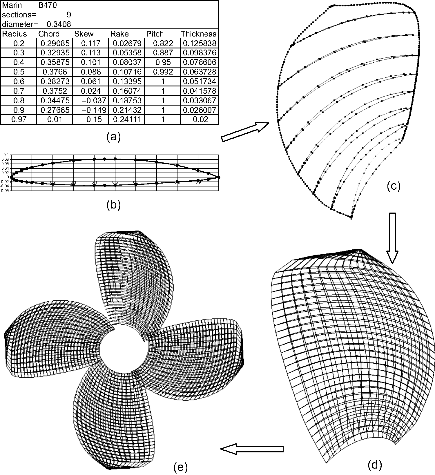 Numerical Methods for Propeller Analysis (Chapter 15) - Ship