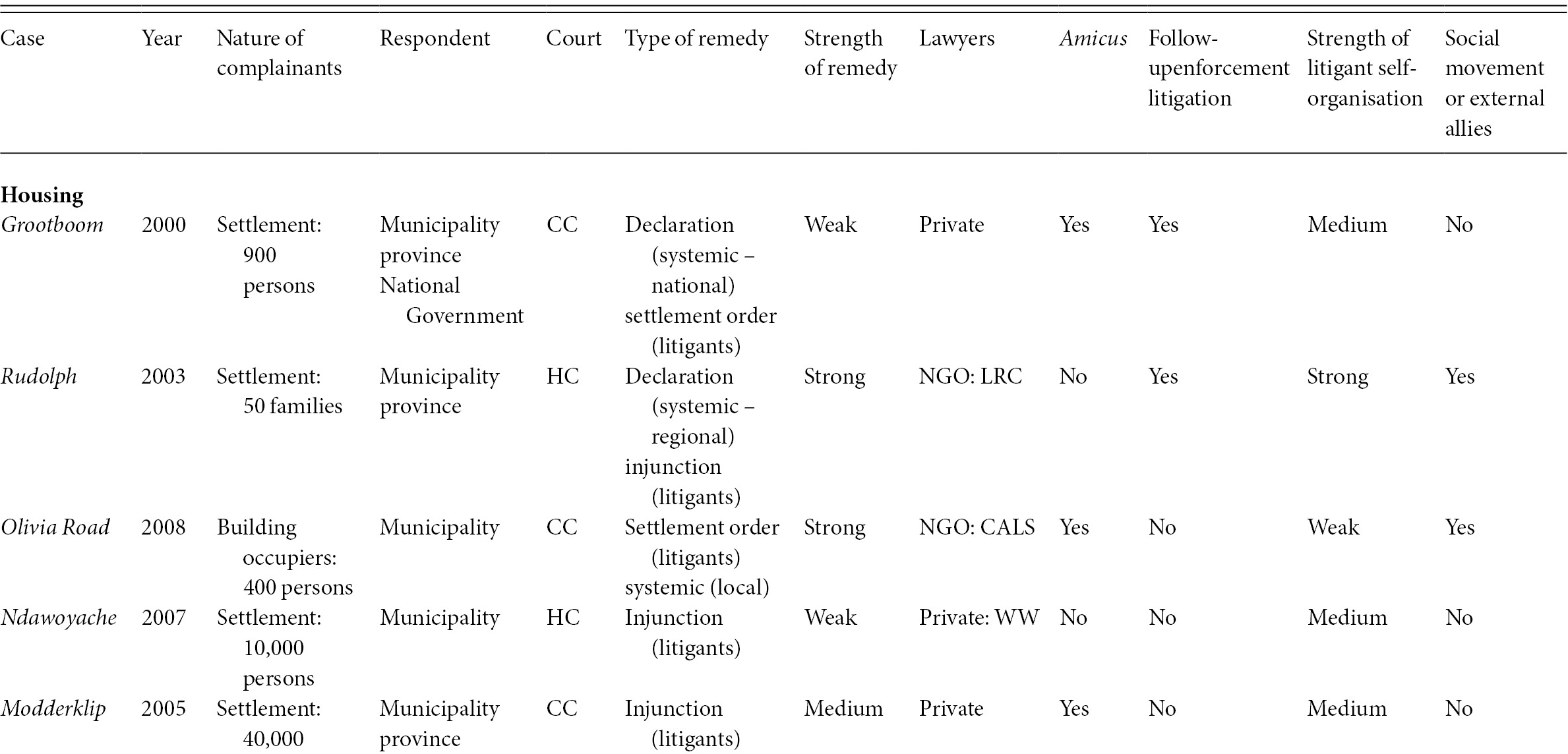 Case Studies (Part II) - Social Rights Judgments and the