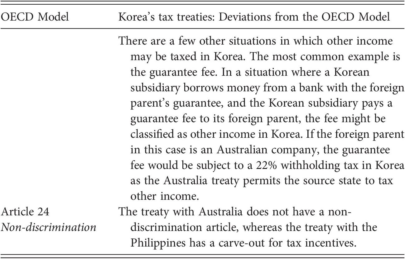 OECD Countries (Part II) - A Global Analysis of Tax Treaty