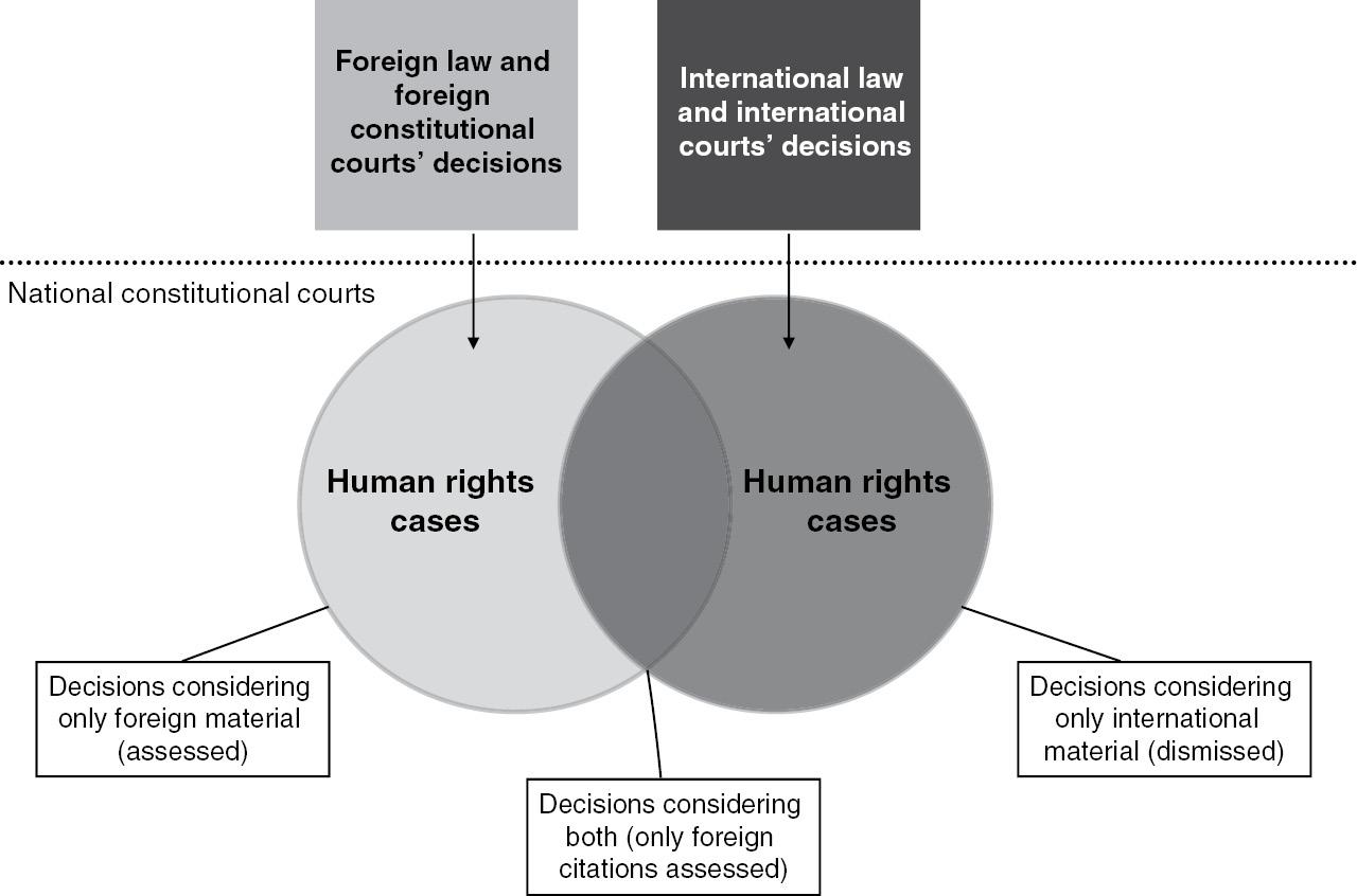 Judicial Dialogue In Domestic Courts Part I Judicial