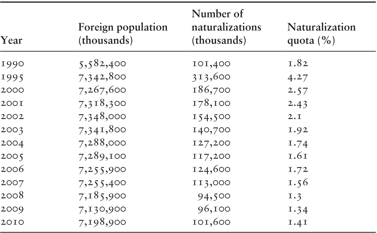 Germany as a Land of Immigration: Citizenship, Refugees, and
