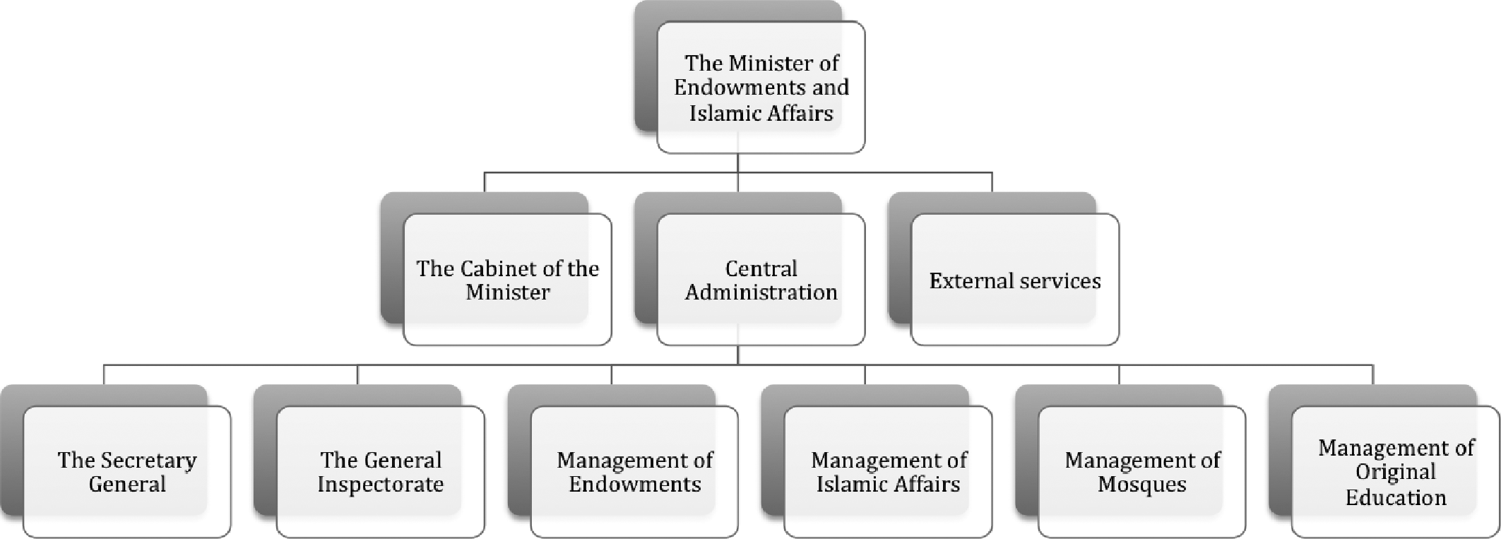 Reshaping Islam (Part I) - Bureaucratizing Islam