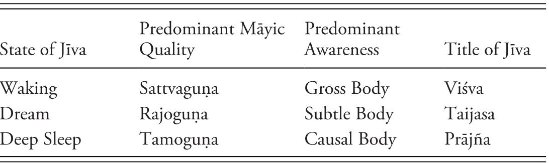 Themes of Swaminarayan Hindu Theology (Part II) - An