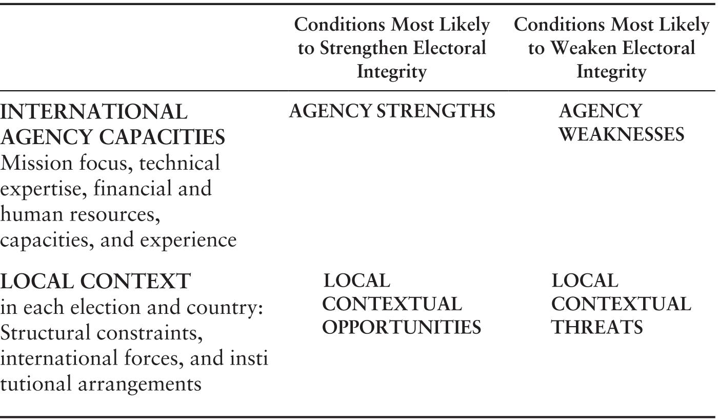 Evaluating Electoral Assistance (Part II) - Strengthening