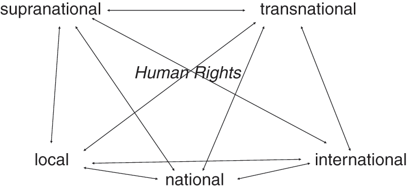 Constitutional Law and Transnational Society (Part III