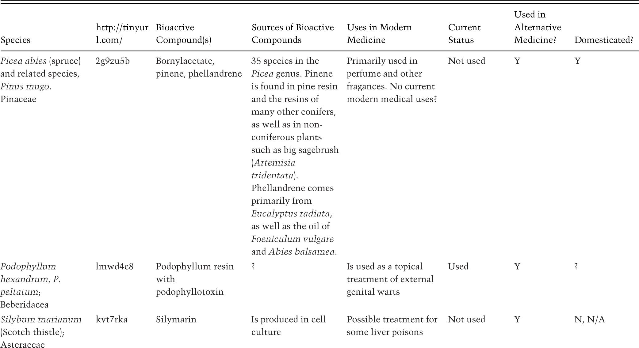 Instrumental Value Defenses (Part I) - Defending Biodiversity