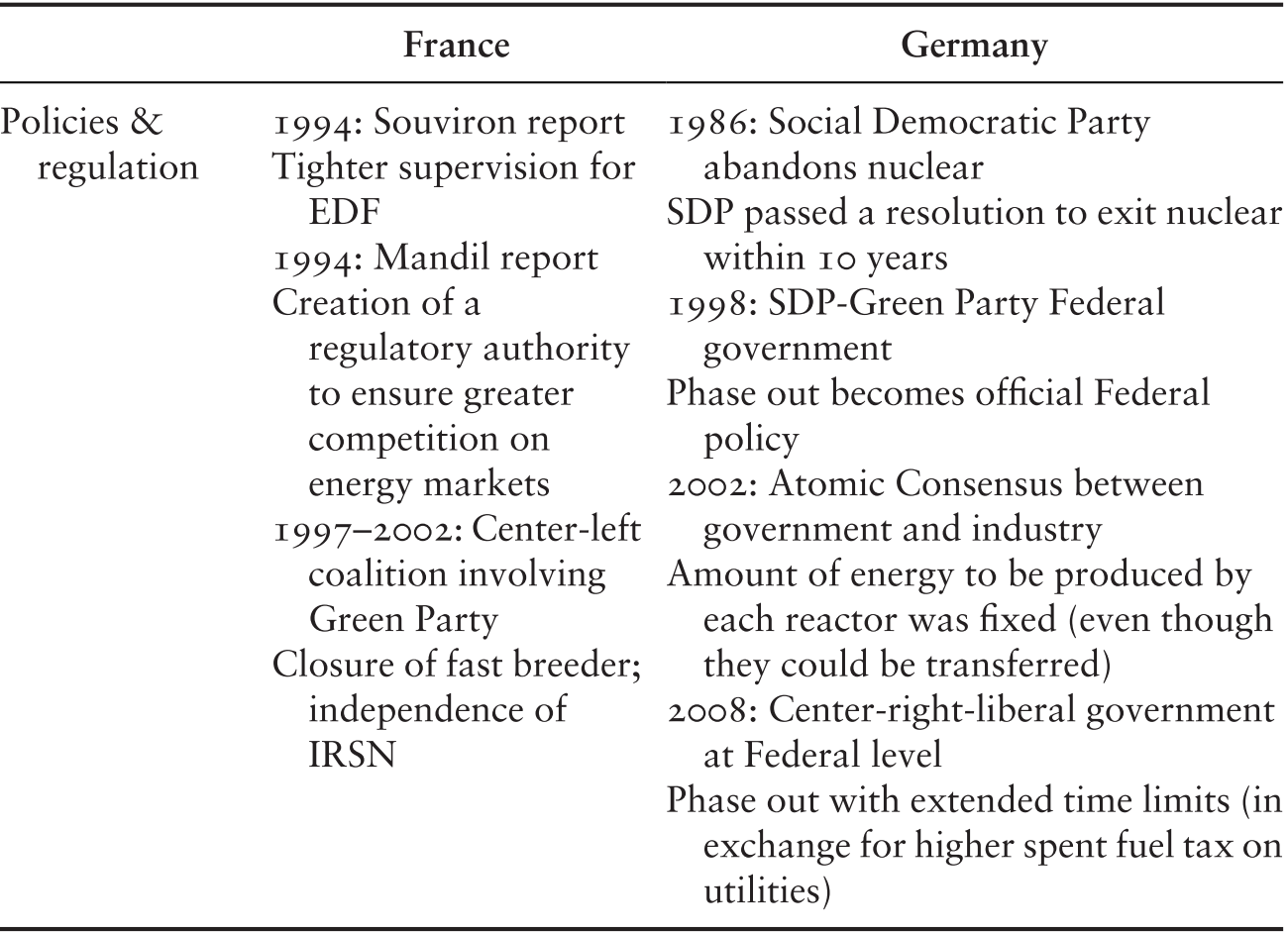 Nuclear Accidents and Policy Responses in Europe (Chapter 11
