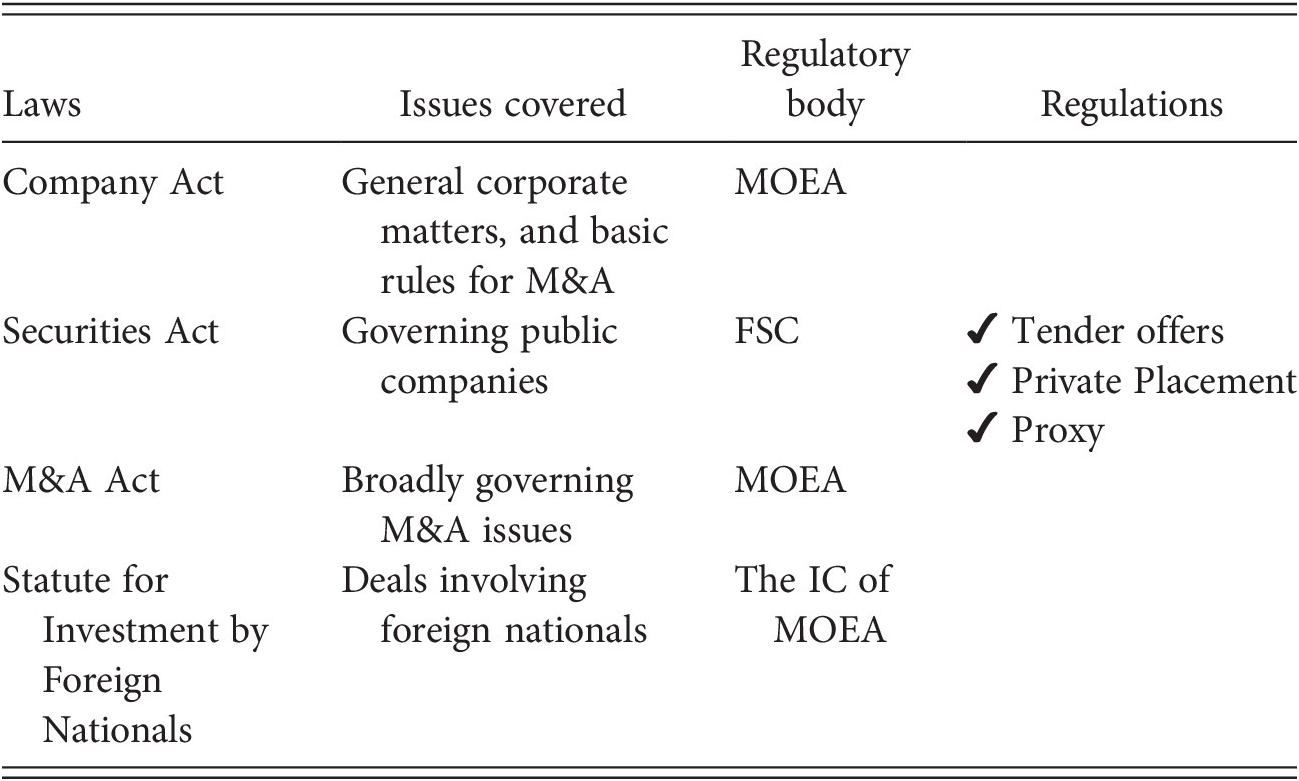 Asian Jurisdictions (Part II) - Comparative Takeover Regulation
