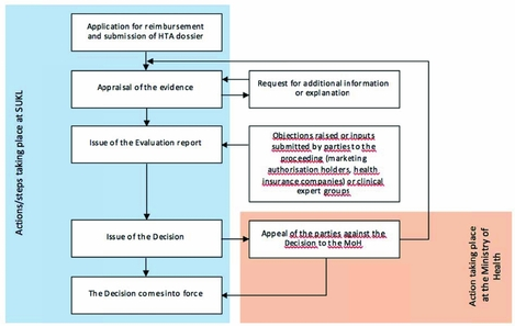 HEALTH TECHNOLOGY ASSESSMENT IN EVALUATION OF