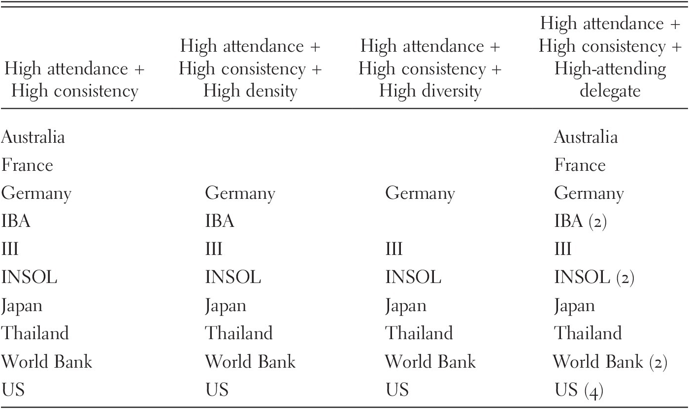 Delegations and Delegates (Chapter 4) - Global Lawmakers